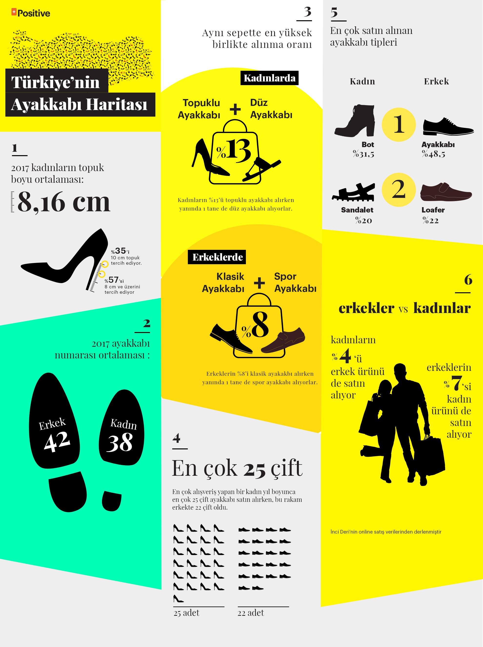 Türkiye'nin ayakkabı numarası kadınlarda 38, erkeklerde 42