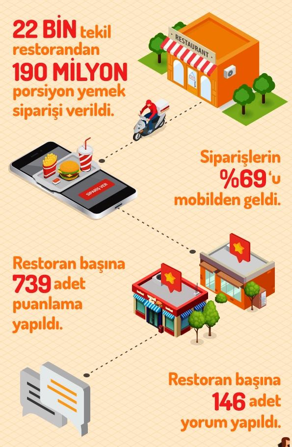 Türkiye'nin 2017 menüsü belli oldu